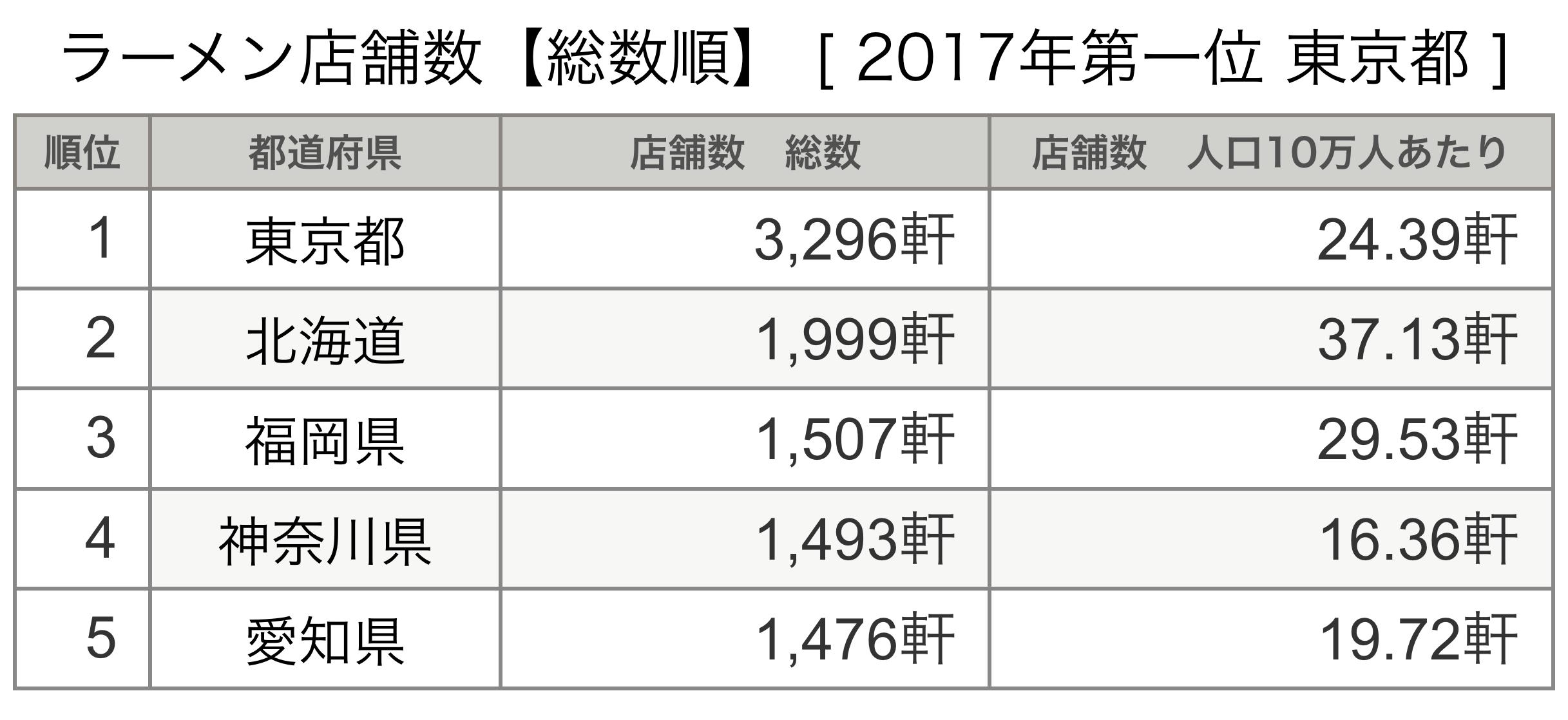 ラーメン店舗数【総数順】[2017年第一位 東京]