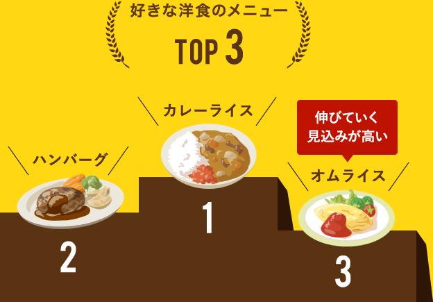 好きな洋食のメニューTOP3