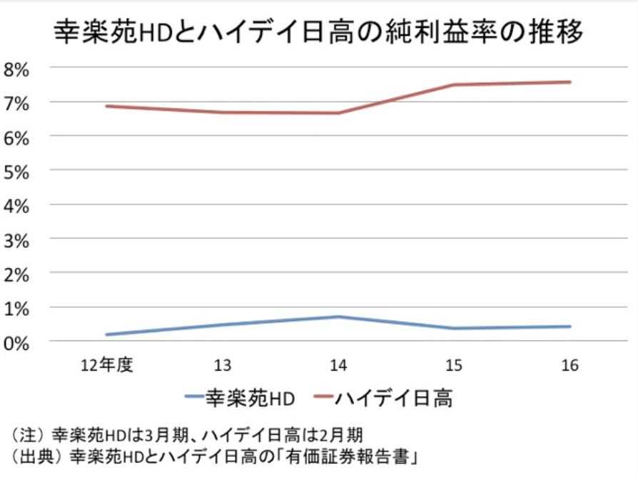 「日高屋」との比較_純利益の推移