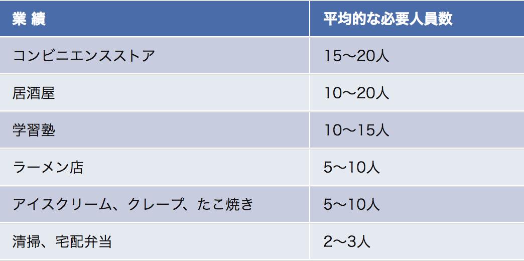 主な業種における平均的な必要人員数
