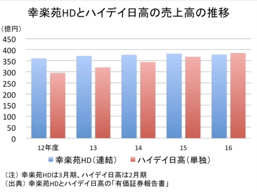 幸楽苑「日高屋」との比較_売上の高推移