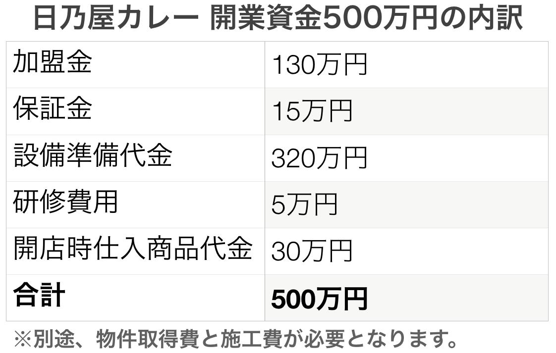 開業資金500万円