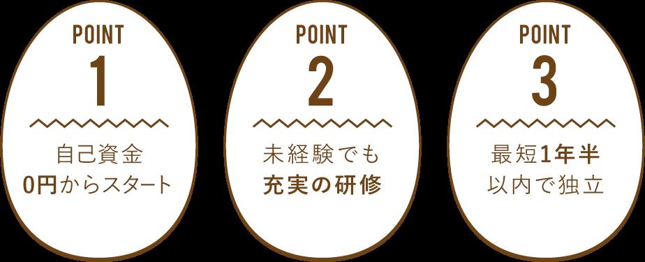 POINT1自己資金0円からスタート POINT2未経験でも充実の研修 POINT3最短1年半以内で独立