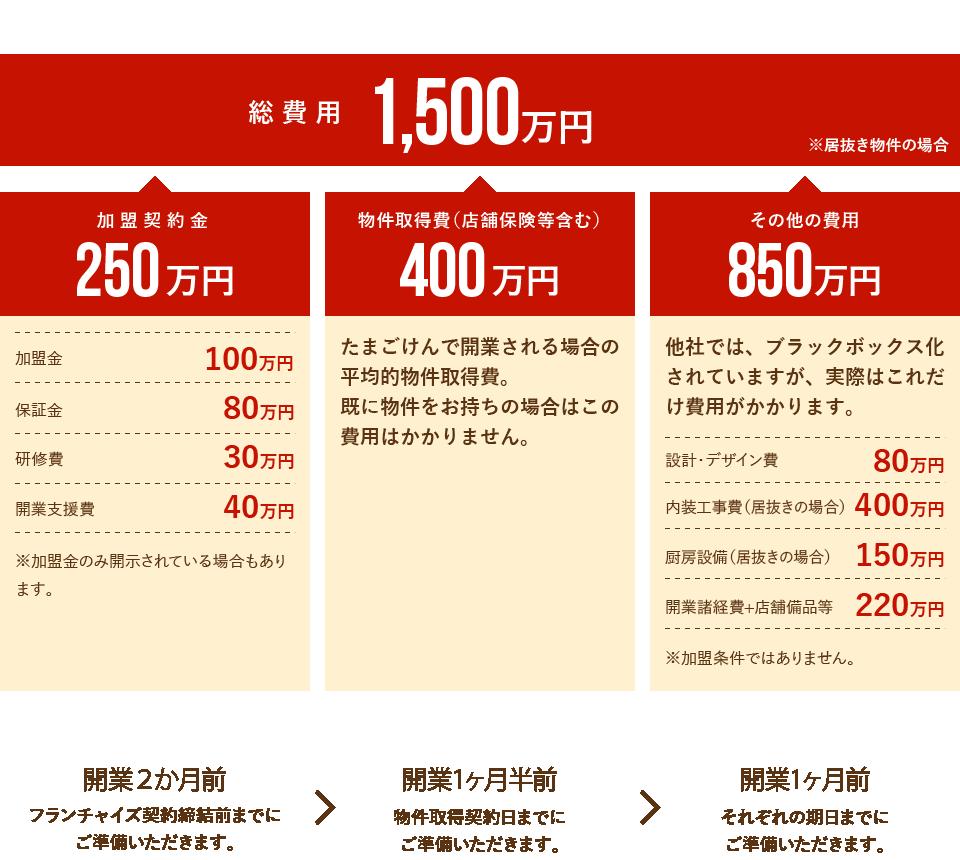総費用1500万円