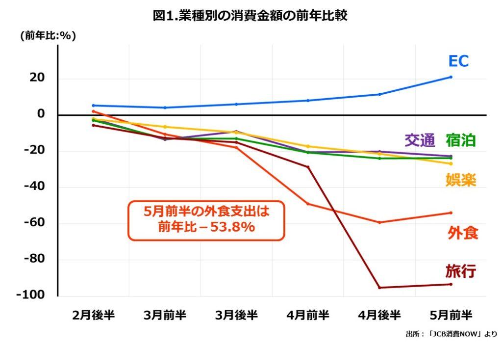外食の業態別売上高前年同月比の推移