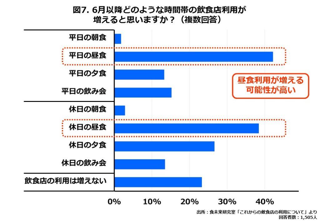 新しいテイクアウト飲食店を知る方法(消費者調査・MA)